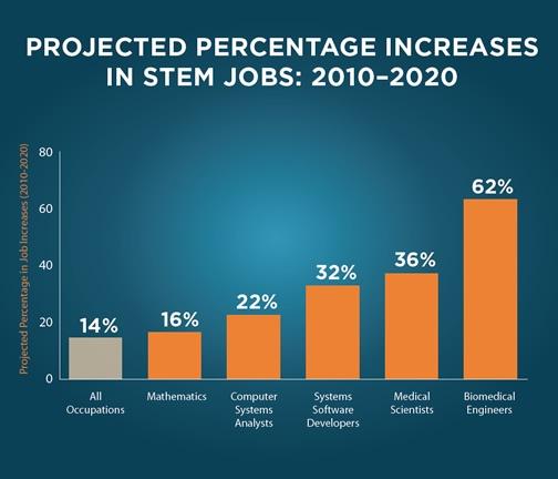 STEM Education: 4 Ways to Inspire STEM Learners